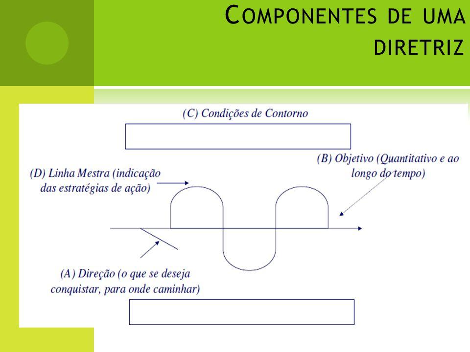 C OMPONENTES DE UMA DIRETRIZ