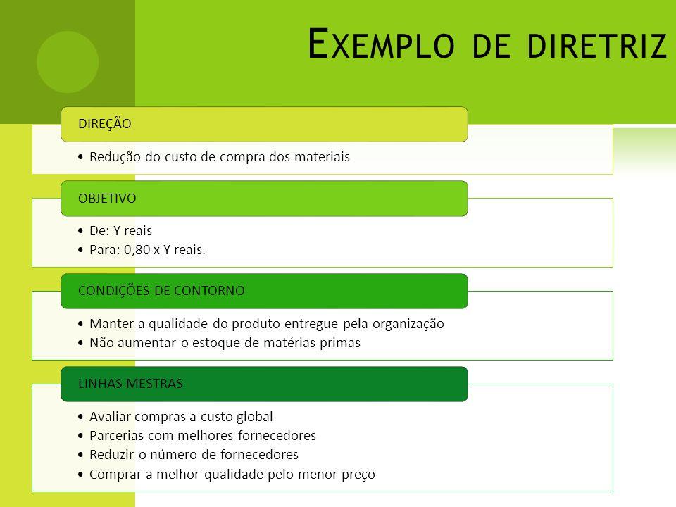 E XEMPLO DE DIRETRIZ Redução do custo de compra dos materiais DIREÇÃO De: Y reais Para: 0,80 x Y reais.