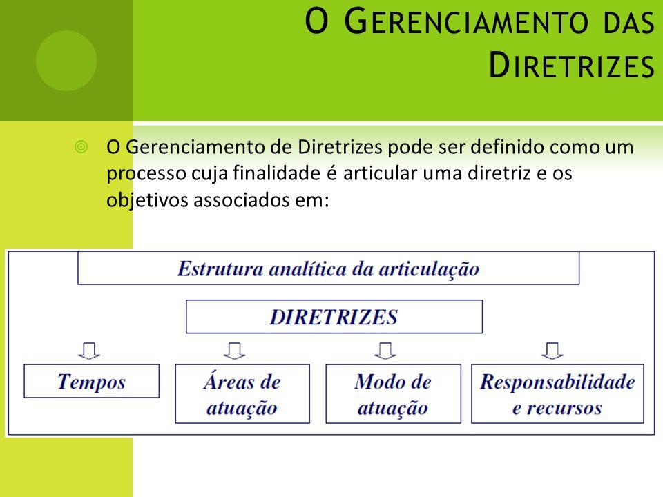 O G ERENCIAMENTO DAS D IRETRIZES O Gerenciamento de Diretrizes pode ser definido como um processo cuja finalidade é articular uma diretriz e os objetivos associados em: