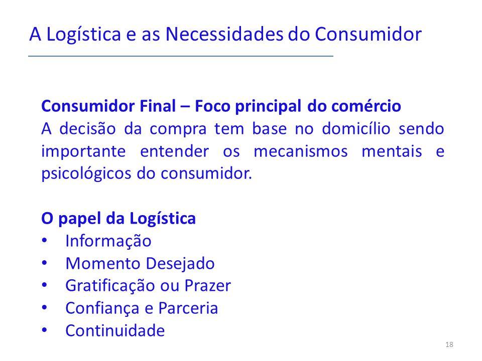 A Logística e as Necessidades do Consumidor Consumidor Final – Foco principal do comércio A decisão da compra tem base no domicílio sendo importante e
