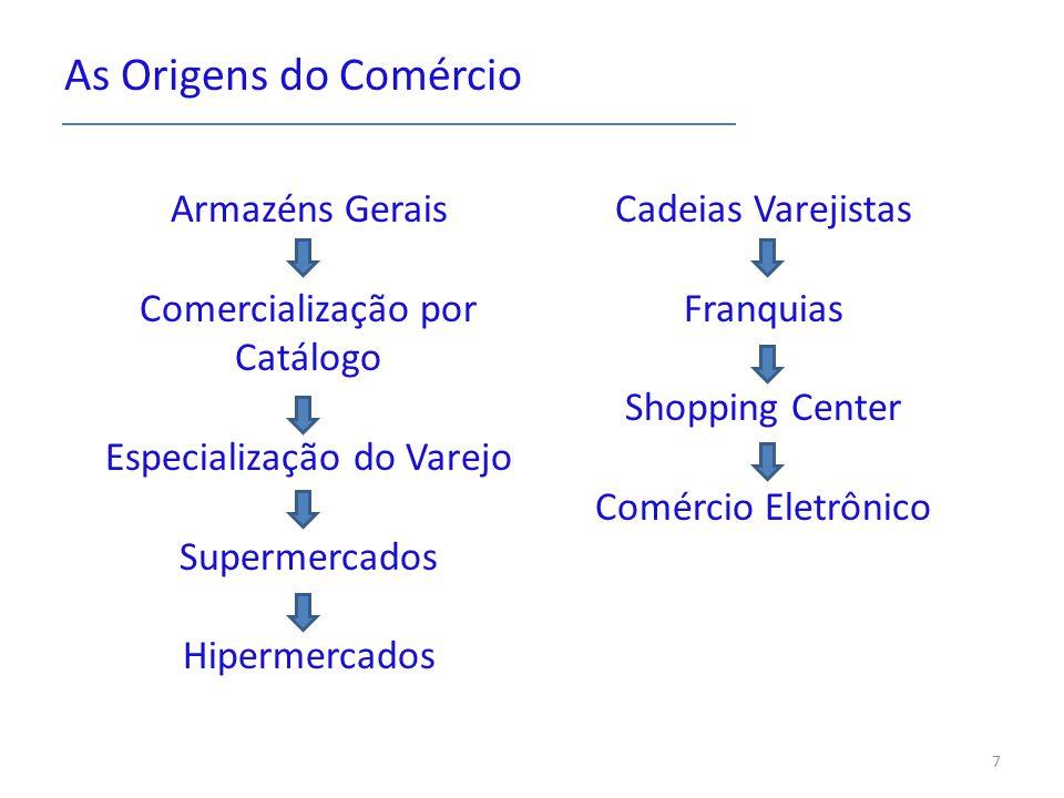 As Origens do Comércio Armazéns Gerais Comercialização por Catálogo Especialização do Varejo Supermercados Hipermercados Cadeias Varejistas Franquias Shopping Center Comércio Eletrônico 7