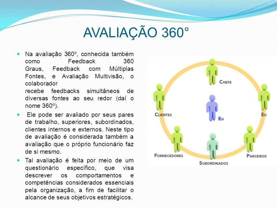 AVALIAÇÃO 360° Na avaliação 360º, conhecida também como Feedback 360 Graus, Feedback com Múltiplas Fontes, e Avaliação Multivisão, o colaborador receb