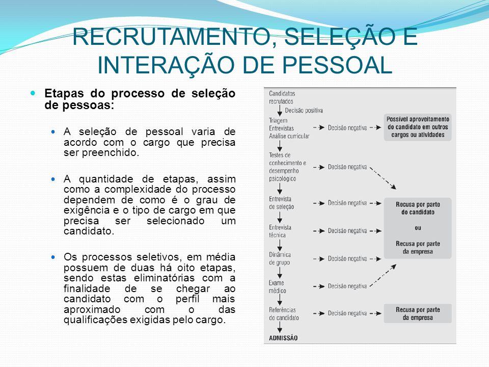 RECRUTAMENTO, SELEÇÃO E INTERAÇÃO DE PESSOAL Etapas do processo de seleção de pessoas: A seleção de pessoal varia de acordo com o cargo que precisa se