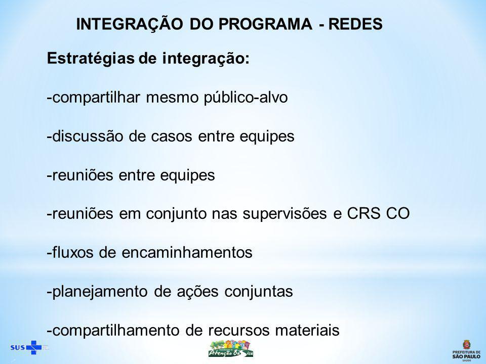 Estratégias de integração: -compartilhar mesmo público-alvo -discussão de casos entre equipes -reuniões entre equipes -reuniões em conjunto nas supervisões e CRS CO -fluxos de encaminhamentos -planejamento de ações conjuntas -compartilhamento de recursos materiais