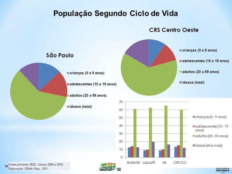 Fonte primária: IBGE, Censos 2000 e 2010.Elaboração: CEInfo/Gisa, 2011.