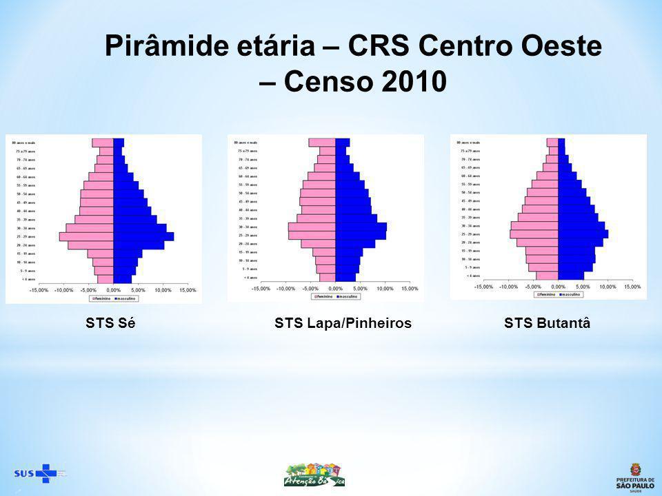 STS SéSTS Lapa/PinheirosSTS Butantâ Pirâmide etária – CRS Centro Oeste – Censo 2010
