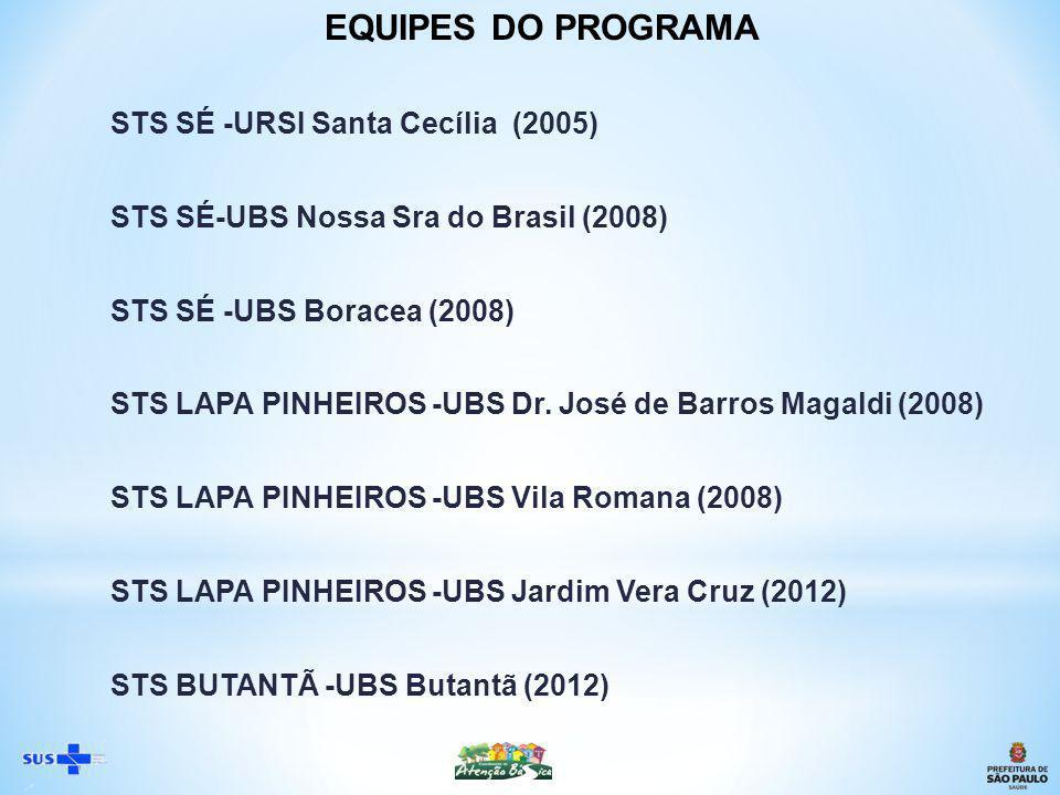STS SÉ -URSI Santa Cecília (2005) STS SÉ-UBS Nossa Sra do Brasil (2008) STS SÉ -UBS Boracea (2008) STS LAPA PINHEIROS -UBS Dr.