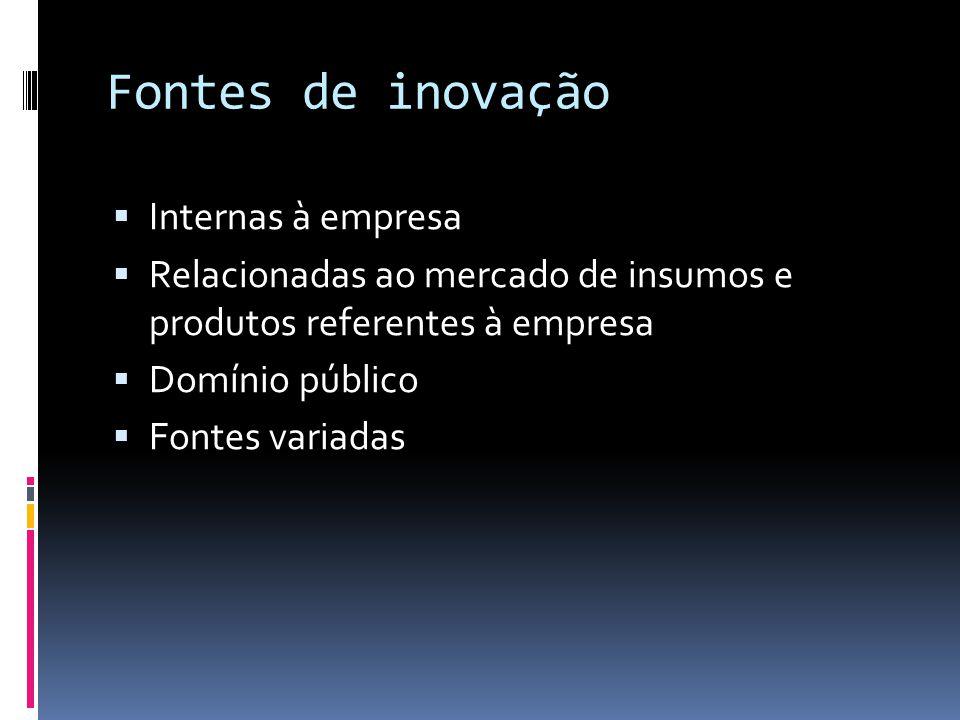Fontes de inovação Internas à empresa Relacionadas ao mercado de insumos e produtos referentes à empresa Domínio público Fontes variadas