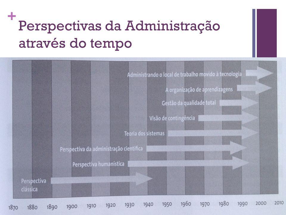 + Perspectivas da Administração através do tempo