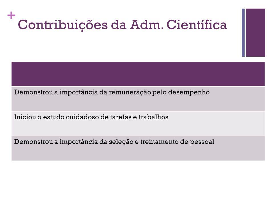 + Contribuições da Adm.