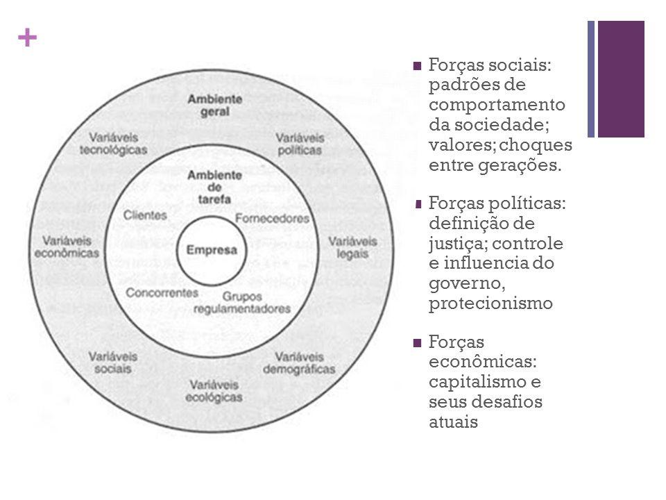 + Forças sociais: padrões de comportamento da sociedade; valores; choques entre gerações.