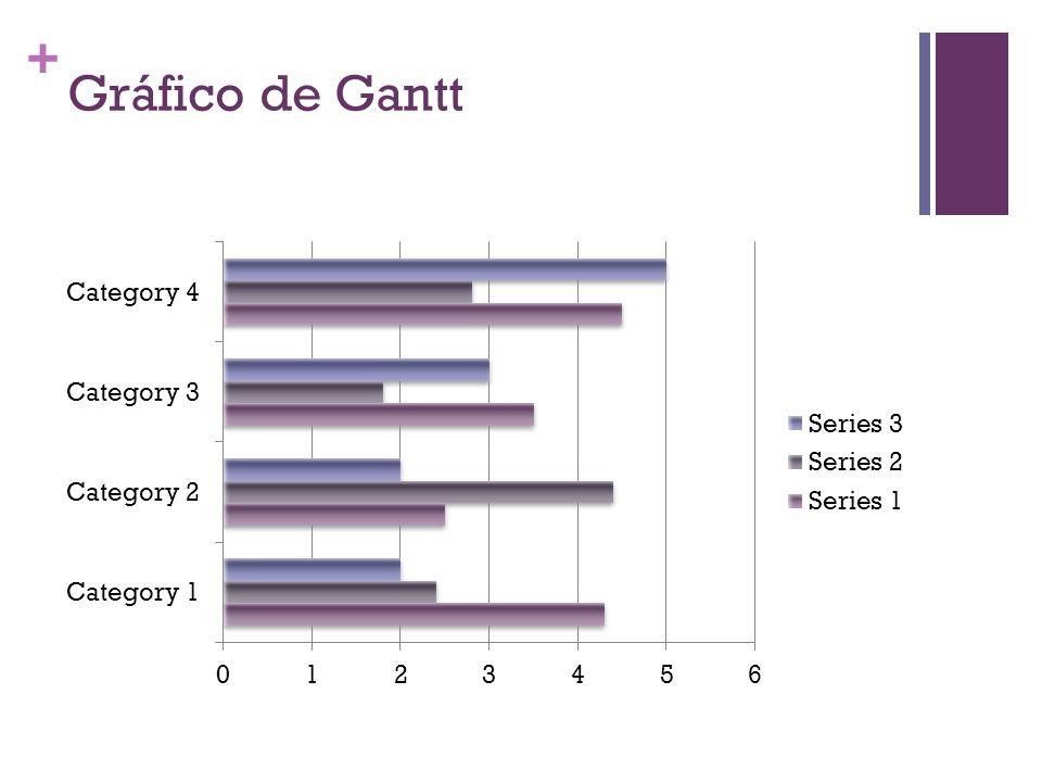 + Gráfico de Gantt