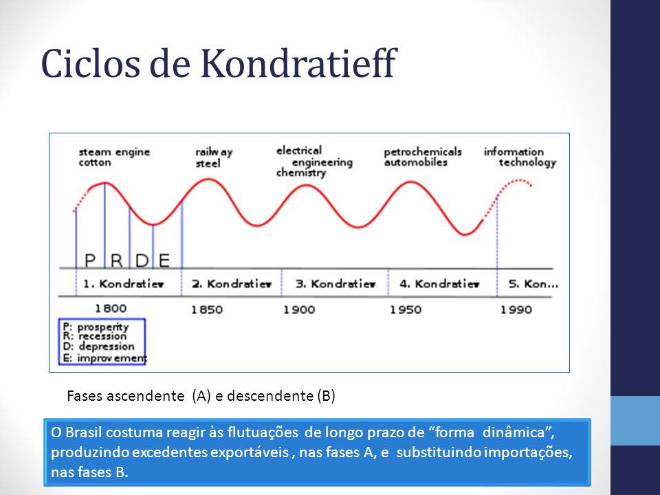 Ciclos de Kondratieff O Brasil costuma reagir às flutuações de longo prazo de forma dinâmica, produzindo excedentes exportáveis, nas fases A, e substi