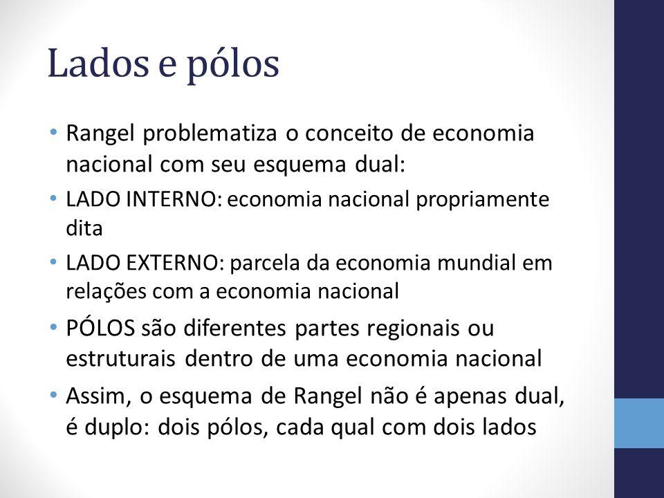 Lados e pólos Rangel problematiza o conceito de economia nacional com seu esquema dual: LADO INTERNO: economia nacional propriamente dita LADO EXTERNO