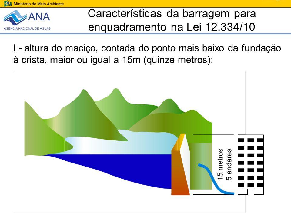 Características da barragem para enquadramento na Lei 12.334/10 I - altura do maciço, contada do ponto mais baixo da fundação à crista, maior ou igual