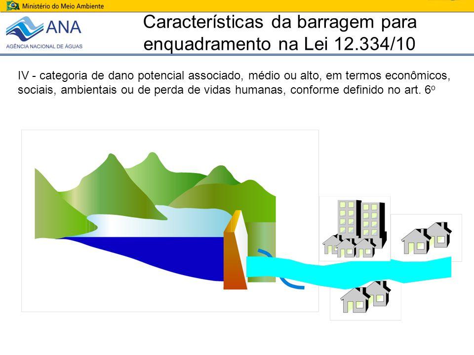ÓRGÃOS FISCALIZADORES ANEEL ANA ou órgãos estaduais de RH DNPM USOS MÚLTIPLOS HIDRELÉTRICA RESÍDUOS INDUSTRIAIS REJEITOS DE MINERAÇÃO Órgão ambiental que licenciou o empreendimento
