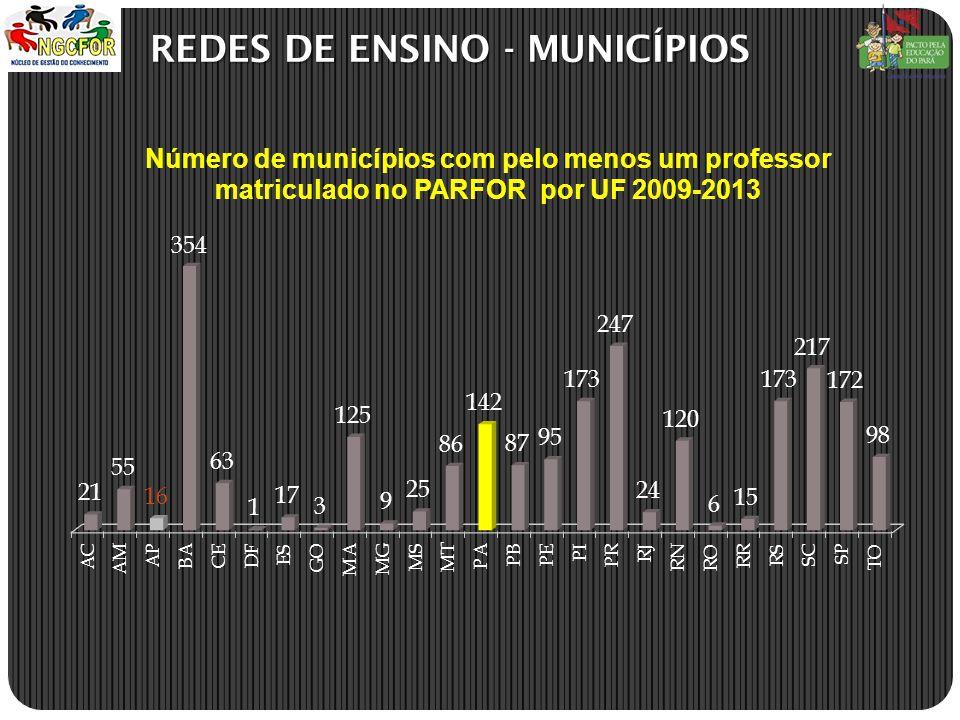 REDES DE ENSINO - MUNICÍPIOS REDES DE ENSINO - MUNICÍPIOS