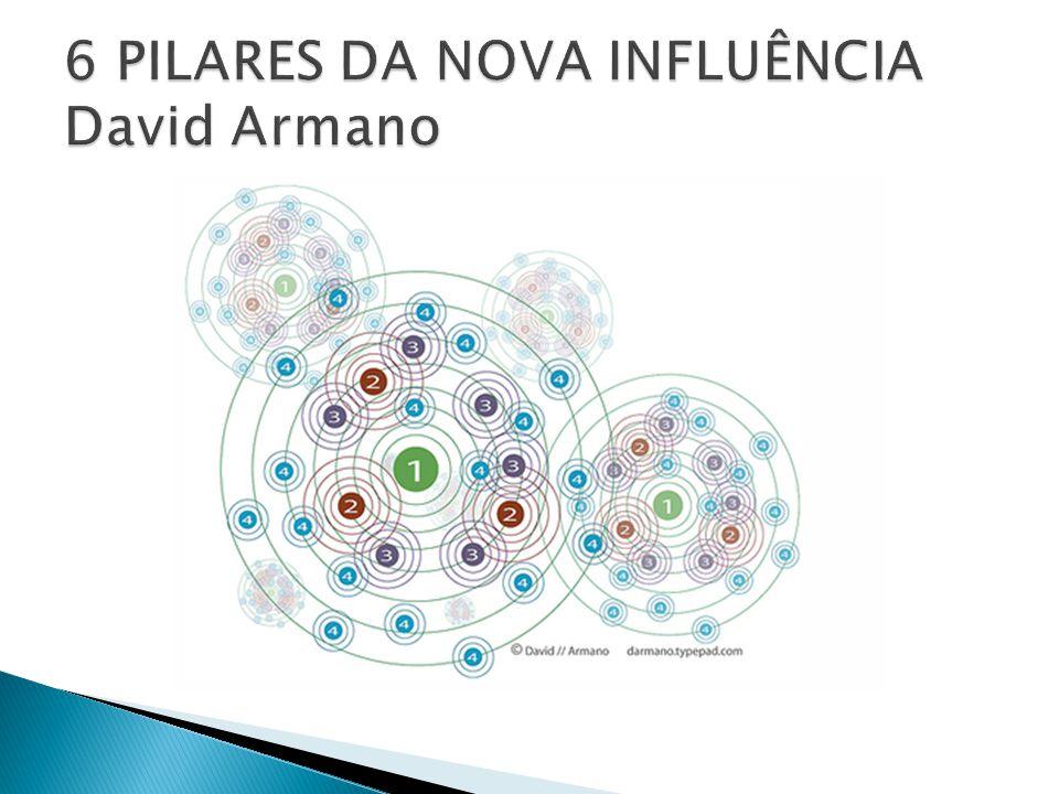 ainda que a estrutura de redes seja compartilhada e aberta, é possível identificar influenciadores, a partir dos quais o conhecimento explícito é registrado, permitindo codificá-lo e disseminá-lo num modelo mais flexível.