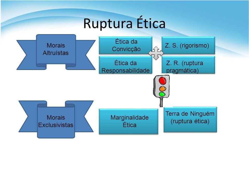 Ruptura Ética Morais Altruístas Morais Exclusivistas Ética da Convicção Z. S. (rigorismo) Ética da Responsabilidade Z. R. (ruptura pragmática) Margina