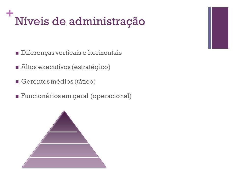 + Níveis de administração Diferenças verticais e horizontais Altos executivos (estratégico) Gerentes médios (tático) Funcionários em geral (operaciona