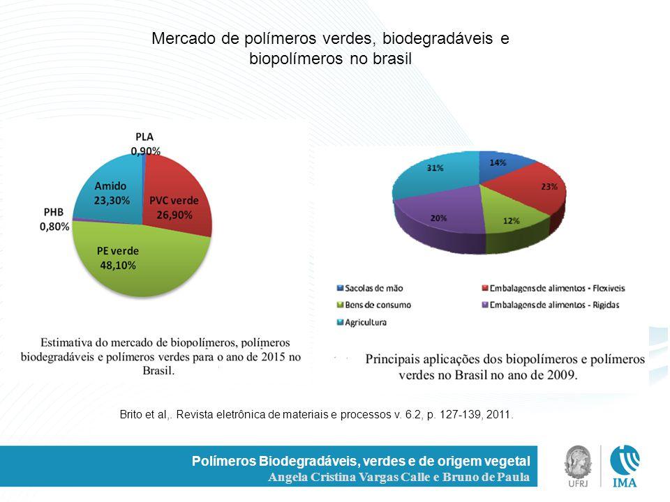 Polímeros Biodegradáveis, verdes e de origem vegetal Angela Cristina Vargas Calle e Bruno de Paula Mercado de polímeros verdes, biodegradáveis e biopo
