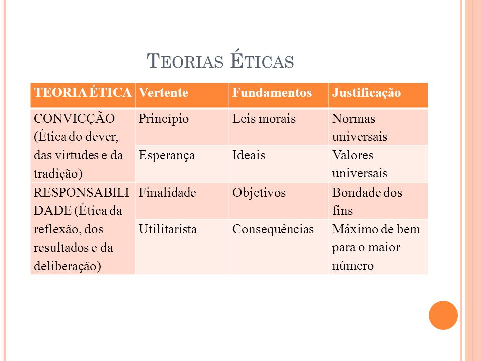 T EORIAS É TICAS TEORIA ÉTICAVertenteFundamentosJustificação CONVICÇÃO (Ética do dever, das virtudes e da tradição) PrincípioLeis morais Normas univer