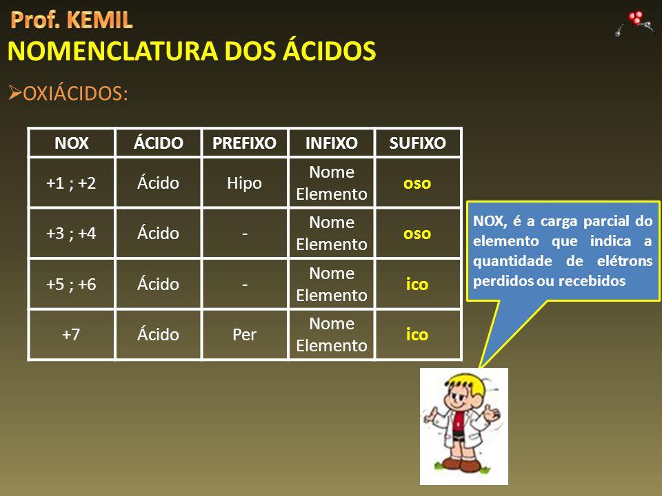 NOMENCLATURA DOS ÁCIDOS OXIÁCIDOS: NOXÁCIDOPREFIXOINFIXOSUFIXO +1 ; +2ÁcidoHipo Nome Elemento oso +3 ; +4Ácido- Nome Elemento oso +5 ; +6Ácido- Nome Elemento ico +7ÁcidoPer Nome Elemento ico NOX, é a carga parcial do elemento que indica a quantidade de elétrons perdidos ou recebidos