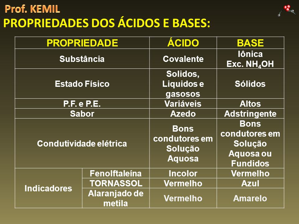 PROPRIEDADES DOS ÁCIDOS E BASES: PROPRIEDADEÁCIDOBASE SubstânciaCovalente Iônica Exc. NH 4 OH Estado Físico Solidos, Liquidos e gasosos Sólidos P.F. e