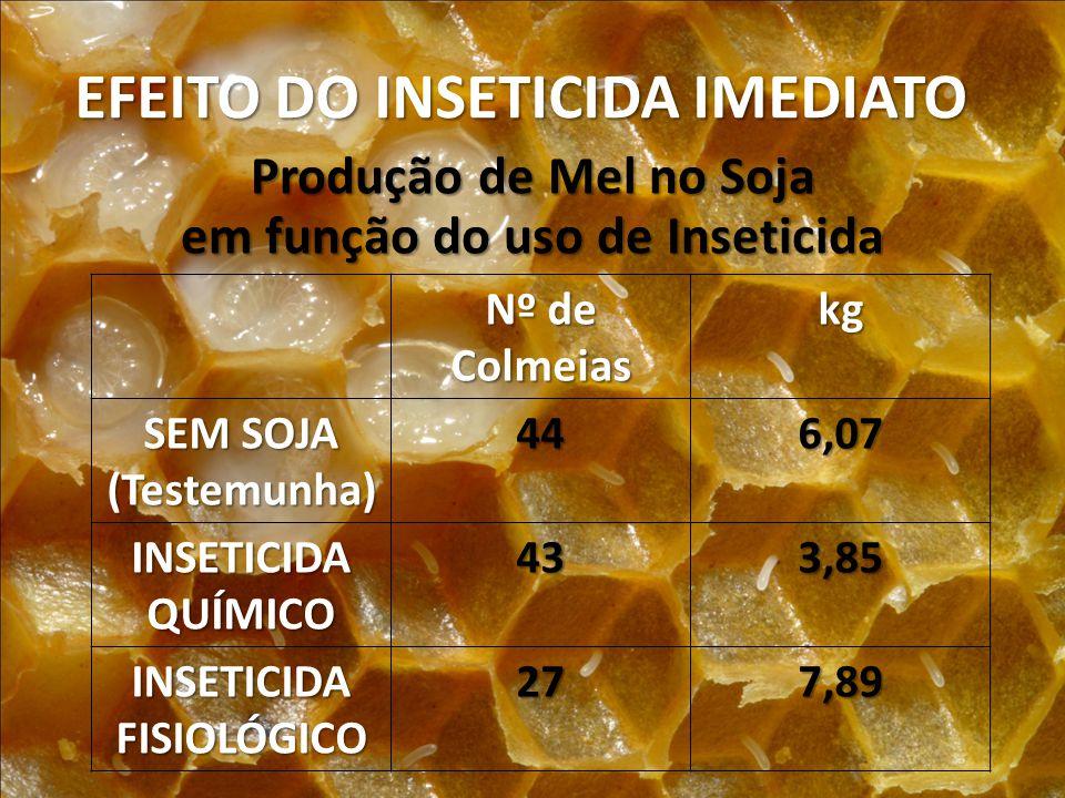EFEITO DO INSETICIDA IMEDIATO Produção de Mel no Soja em função do uso de Inseticida Nº de Colmeias kg SEM SOJA (Testemunha)446,07 INSETICIDAQUÍMICO43