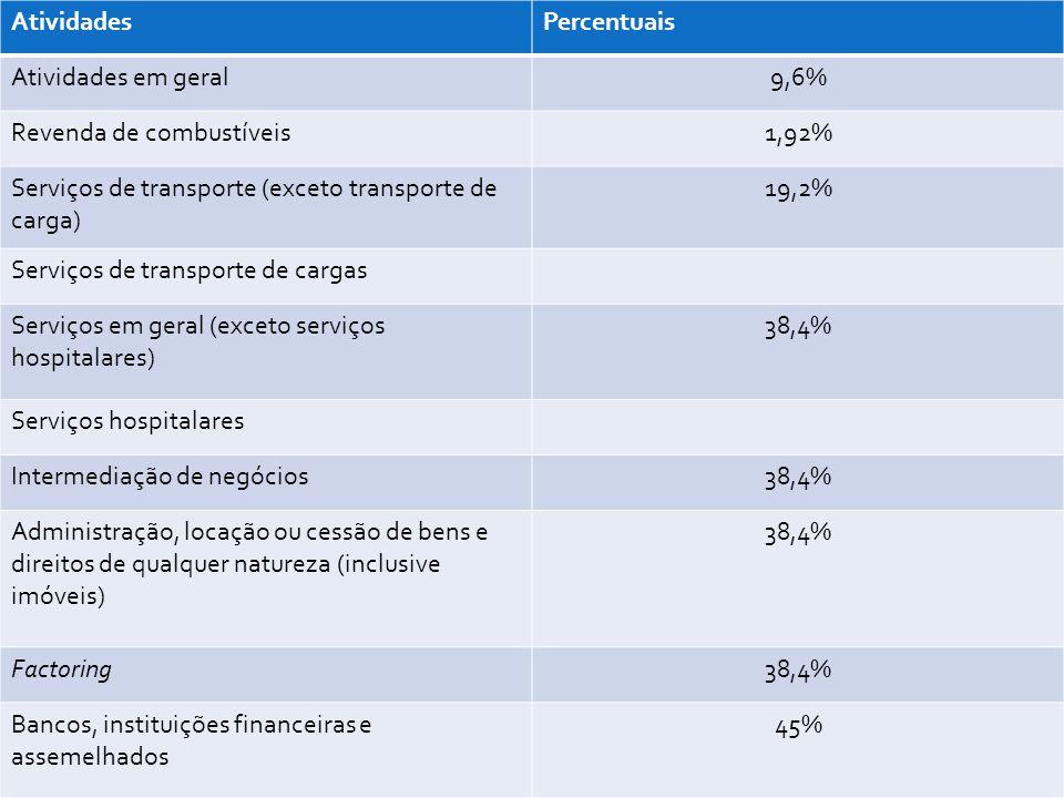 AtividadesPercentuais Atividades em geral9,6% Revenda de combustíveis1,92% Serviços de transporte (exceto transporte de carga) 19,2% Serviços de trans
