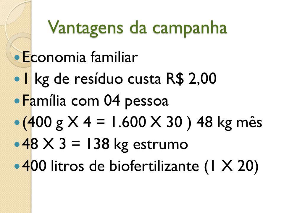 Vantagens da campanha Economia familiar 1 kg de resíduo custa R$ 2,00 Família com 04 pessoa (400 g X 4 = 1.600 X 30 ) 48 kg mês 48 X 3 = 138 kg estrum