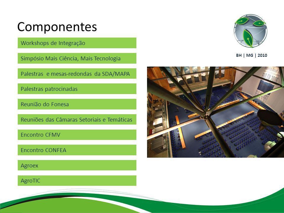 Componentes Workshops de Integração Simpósio Mais Ciência, Mais Tecnologia Palestras e mesas-redondas da SDA/MAPA Palestras patrocinadas Reunião do Fonesa Reuniões das Câmaras Setoriais e Temáticas Encontro CFMV Encontro CONFEA Agroex AgroTIC BH | MG | 2010