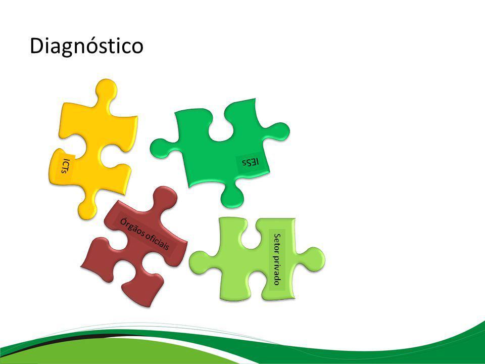 Órgãos oficiais Qual a visão sobre o sistema brasileiro de Defesa Agropecuária.