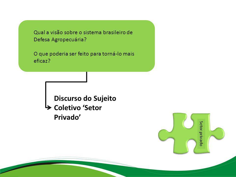Setor privado Discurso do Sujeito Coletivo Setor Privado Qual a visão sobre o sistema brasileiro de Defesa Agropecuária.