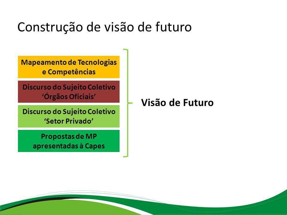 Discurso do Sujeito Coletivo Órgãos Oficiais Discurso do Sujeito Coletivo Setor Privado Mapeamento de Tecnologias e Competências Propostas de MP apresentadas à Capes Construção de visão de futuro Visão de Futuro