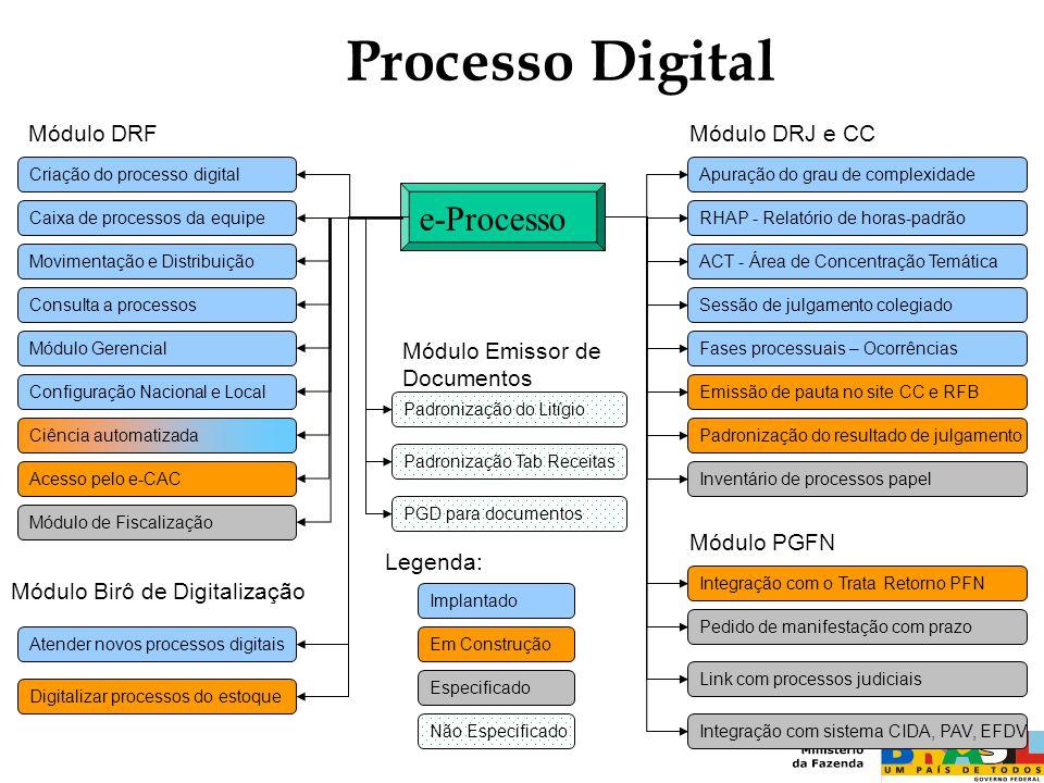 Módulo DRF e-Processo Criação do processo digital Caixa de processos da equipe Movimentação e Distribuição Consulta a processos Módulo Gerencial Ciênc