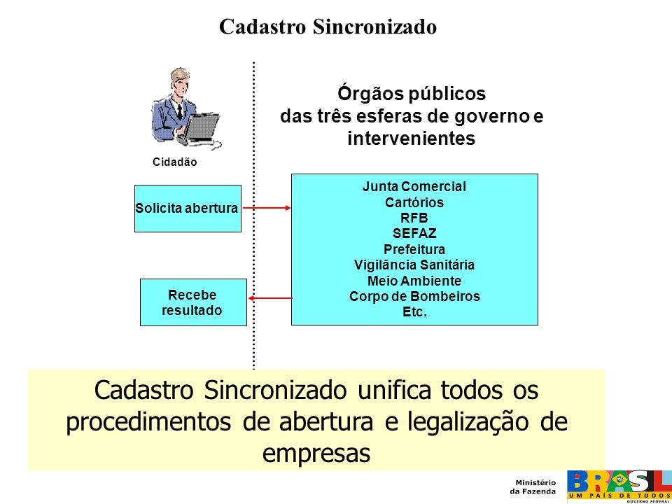 Cidadão Órgãos públicos das três esferas de governo e intervenientes Solicita abertura Recebe resultado Junta Comercial Cartórios RFB SEFAZ Prefeitura