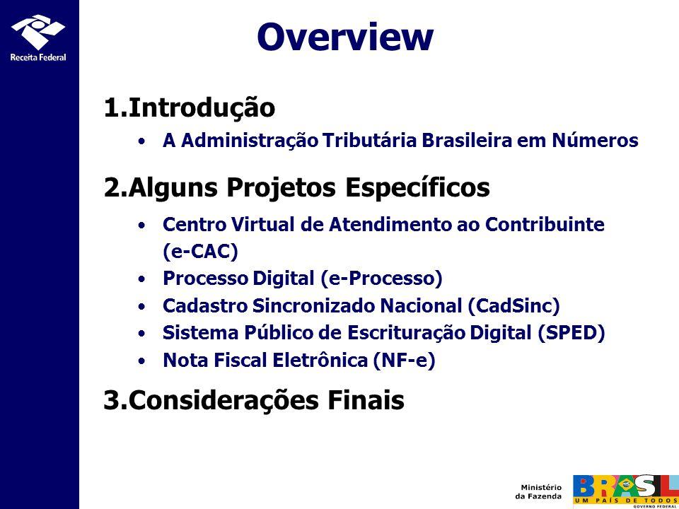 Overview 1.Introdução A Administração Tributária Brasileira em Números 2.Alguns Projetos Específicos Centro Virtual de Atendimento ao Contribuinte (e-