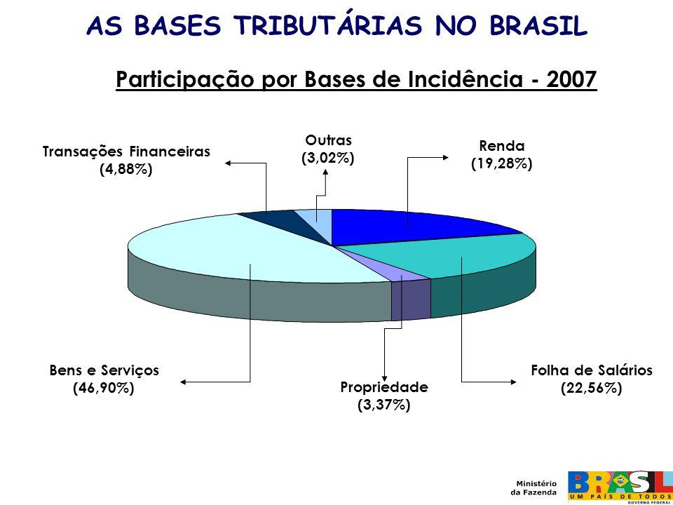 Participação por Bases de Incidência - 2007 Renda (19,28%) Folha de Salários (22,56%) Propriedade (3,37%) Bens e Serviços (46,90%) Transações Financei