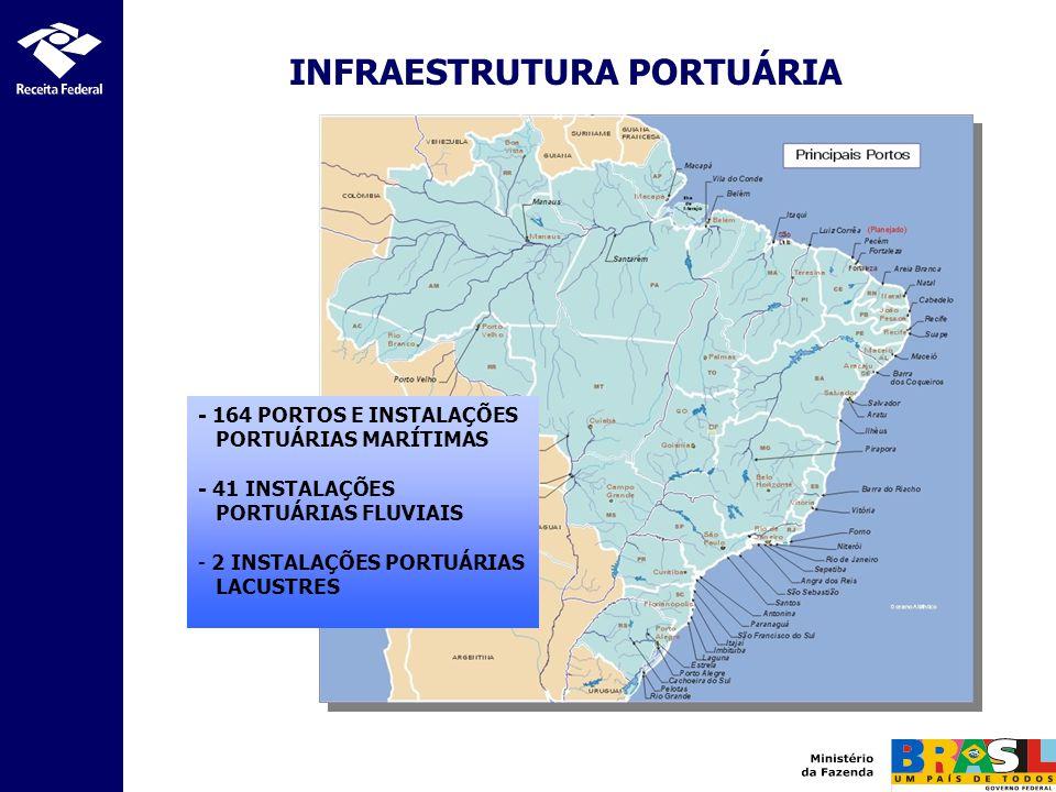 INFRAESTRUTURA PORTUÁRIA - 164 PORTOS E INSTALAÇÕES PORTUÁRIAS MARÍTIMAS - 41 INSTALAÇÕES PORTUÁRIAS FLUVIAIS - 2 INSTALAÇÕES PORTUÁRIAS LACUSTRES