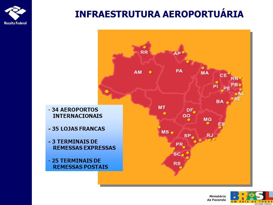 INFRAESTRUTURA TERRESTRE - 25 PONTOS DE FRONTEIRAS TERRESTRES - 67 PORTOS SECOS - 82 RECINTOS ESPECIAIS PARA DESPACHOS DE EXPORTAÇÃO - REDEX - 21 BASES MILITARES ALFANDEGADAS