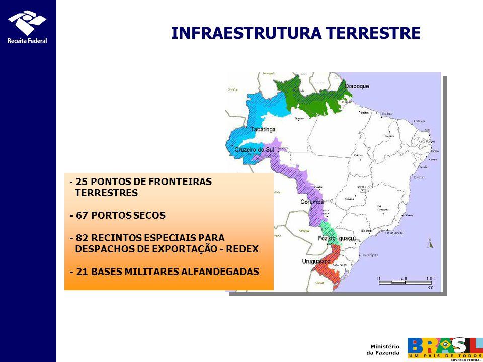 INFRAESTRUTURA TERRESTRE - 25 PONTOS DE FRONTEIRAS TERRESTRES - 67 PORTOS SECOS - 82 RECINTOS ESPECIAIS PARA DESPACHOS DE EXPORTAÇÃO - REDEX - 21 BASE