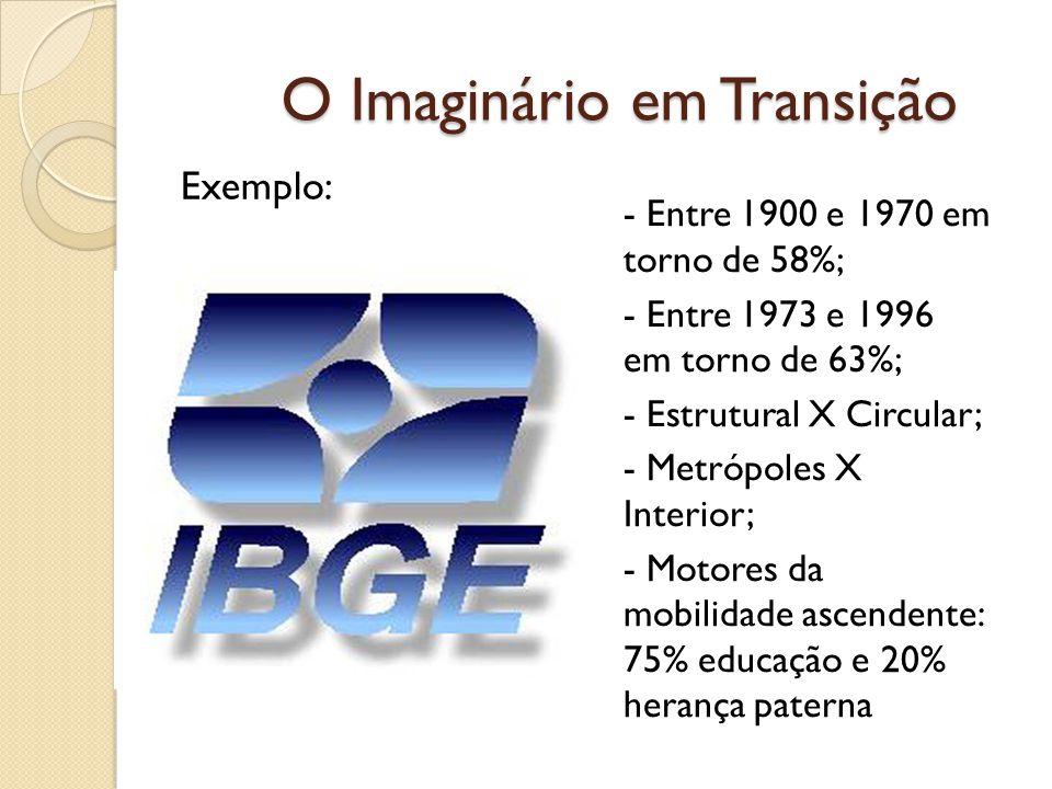 O Imaginário em Transição - Entre 1900 e 1970 em torno de 58%; - Entre 1973 e 1996 em torno de 63%; - Estrutural X Circular; - Metrópoles X Interior; - Motores da mobilidade ascendente: 75% educação e 20% herança paterna Exemplo: