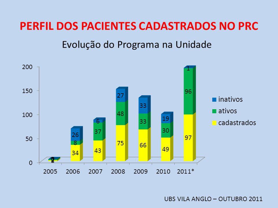 PERFIL DOS PACIENTES CADASTRADOS NO PRC UBS VILA ANGLO – OUTUBRO 2011 Evolução do Programa na Unidade