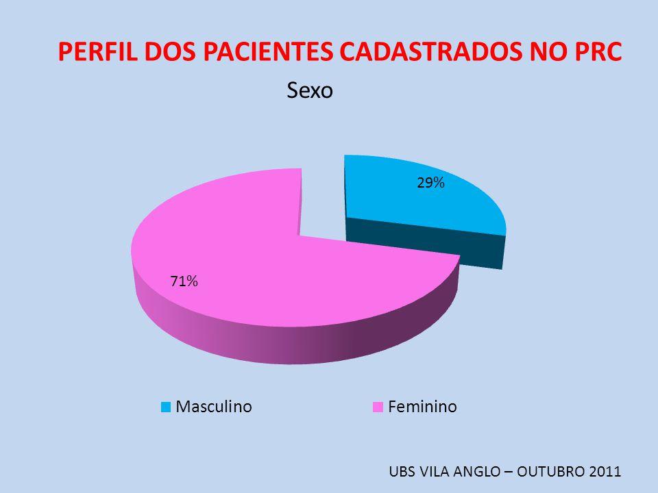 PERFIL DOS PACIENTES CADASTRADOS NO PRC UBS VILA ANGLO – OUTUBRO 2011 Sexo