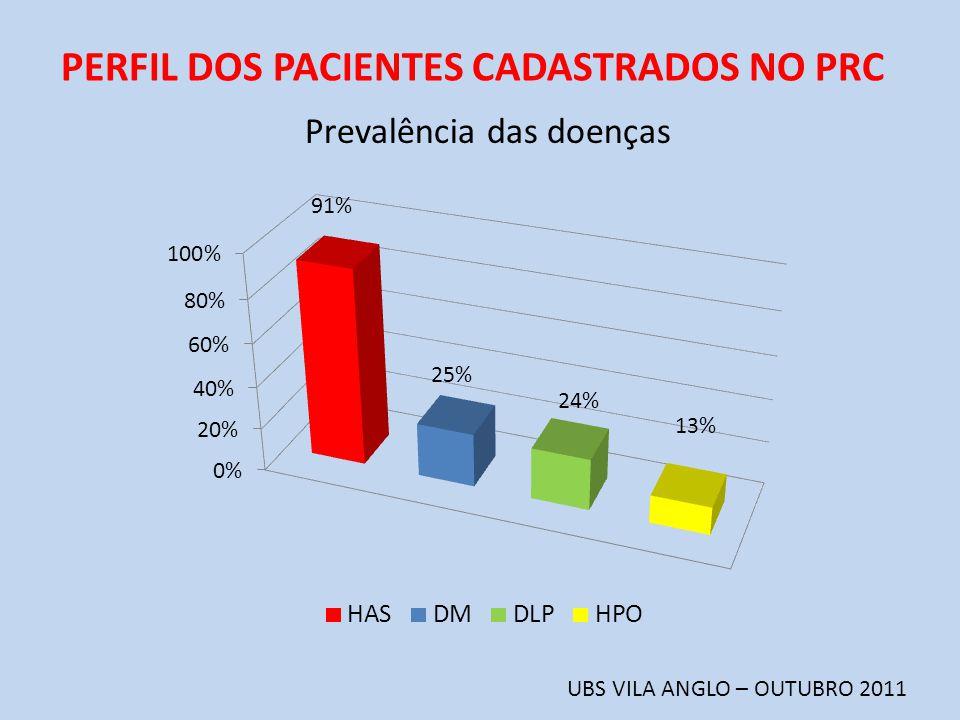PERFIL DOS PACIENTES CADASTRADOS NO PRC UBS VILA ANGLO – OUTUBRO 2011 Prevalência das doenças