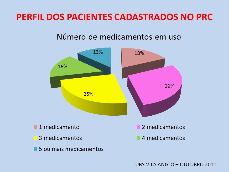 PERFIL DOS PACIENTES CADASTRADOS NO PRC UBS VILA ANGLO – OUTUBRO 2011 Número de medicamentos em uso