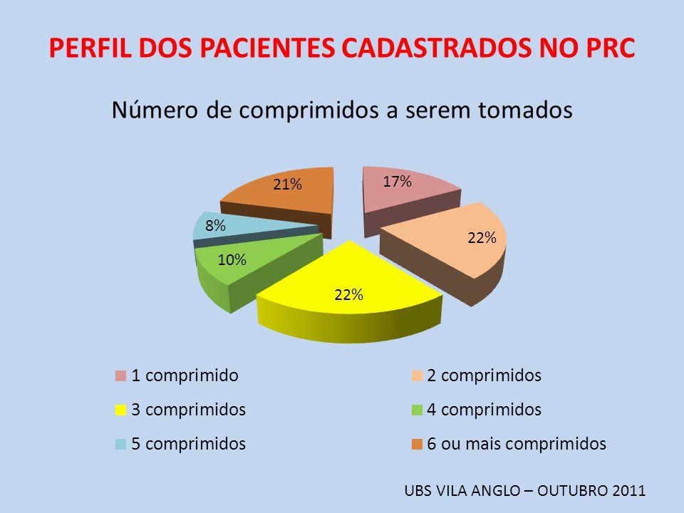 PERFIL DOS PACIENTES CADASTRADOS NO PRC UBS VILA ANGLO – OUTUBRO 2011 Número de comprimidos a serem tomados