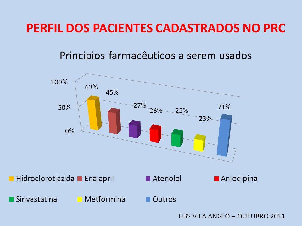 PERFIL DOS PACIENTES CADASTRADOS NO PRC UBS VILA ANGLO – OUTUBRO 2011 Principios farmacêuticos a serem usados