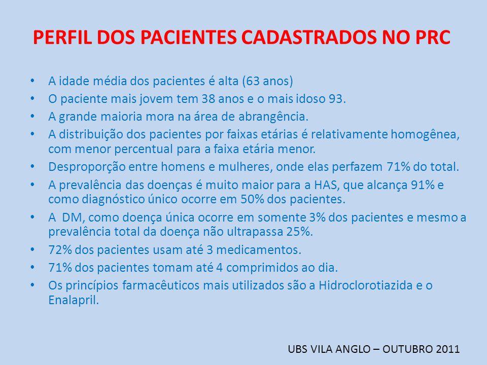 PERFIL DOS PACIENTES CADASTRADOS NO PRC UBS VILA ANGLO – OUTUBRO 2011 A idade média dos pacientes é alta (63 anos) O paciente mais jovem tem 38 anos e